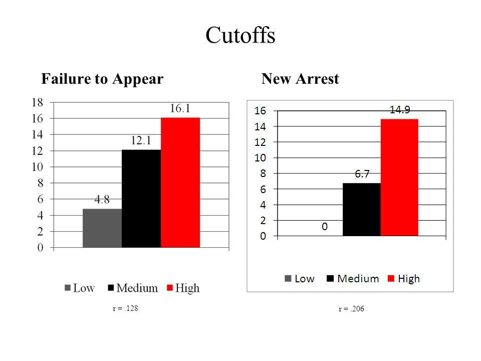 Cutoffs Failure to AppearNew Arrest r =.128 r =.206