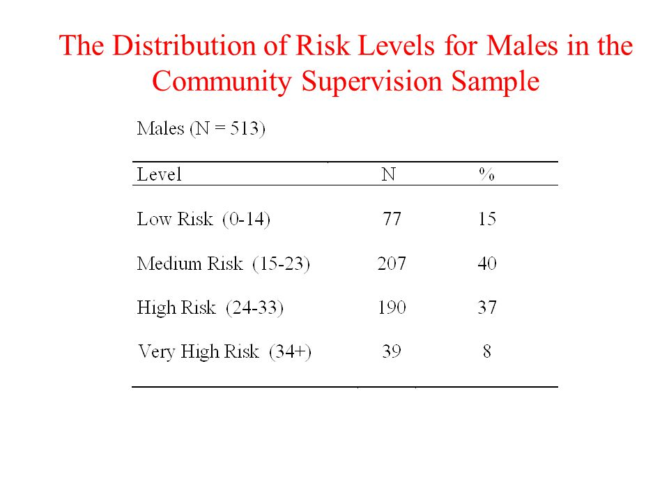 The Distribution of Risk Levels for Males in the Community Supervision Sample