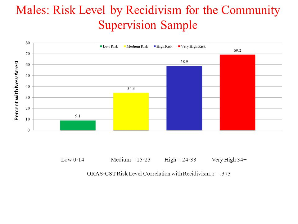 Males: Risk Level by Recidivism for the Community Supervision Sample Percent with New Arrest Low 0-14 Medium = 15-23 High = 24-33 Very High 34+ ORAS-C