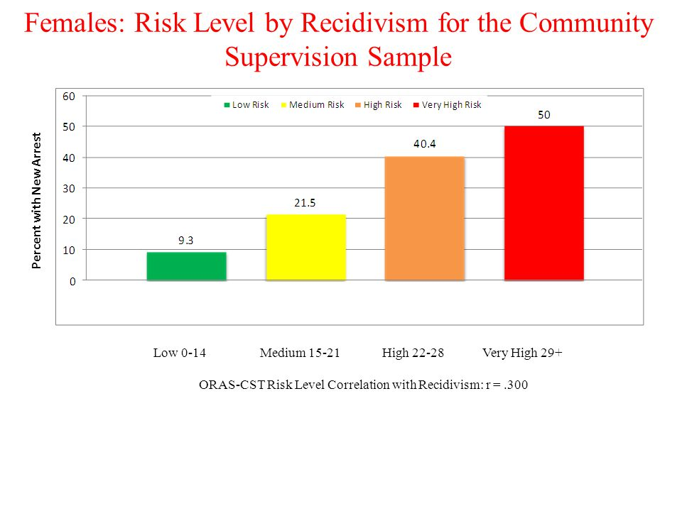 Females: Risk Level by Recidivism for the Community Supervision Sample Percent with New Arrest Low 0-14 Medium 15-21 High 22-28 Very High 29+ ORAS-CST