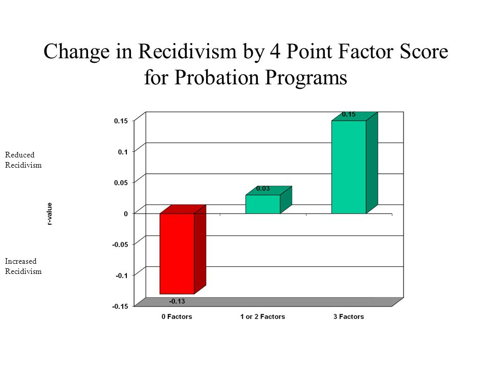 Change in Recidivism by 4 Point Factor Score for Probation Programs Increased Recidivism Reduced Recidivism