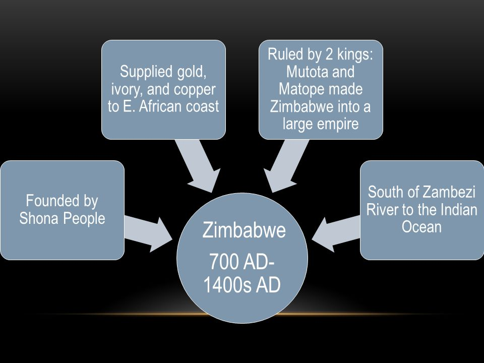 Zimbabwe 700 AD- 1400s AD Founded by Shona People Supplied gold, ivory, and copper to E. African coast Ruled by 2 kings: Mutota and Matope made Zimbab