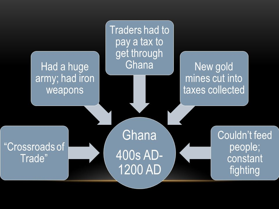 "Ghana 400s AD- 1200 AD ""Crossroads of Trade"" Had a huge army; had iron weapons Traders had to pay a tax to get through Ghana New gold mines cut into t"