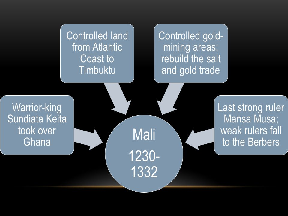 Mali 1230- 1332 Warrior-king Sundiata Keita took over Ghana Controlled land from Atlantic Coast to Timbuktu Controlled gold- mining areas; rebuild the