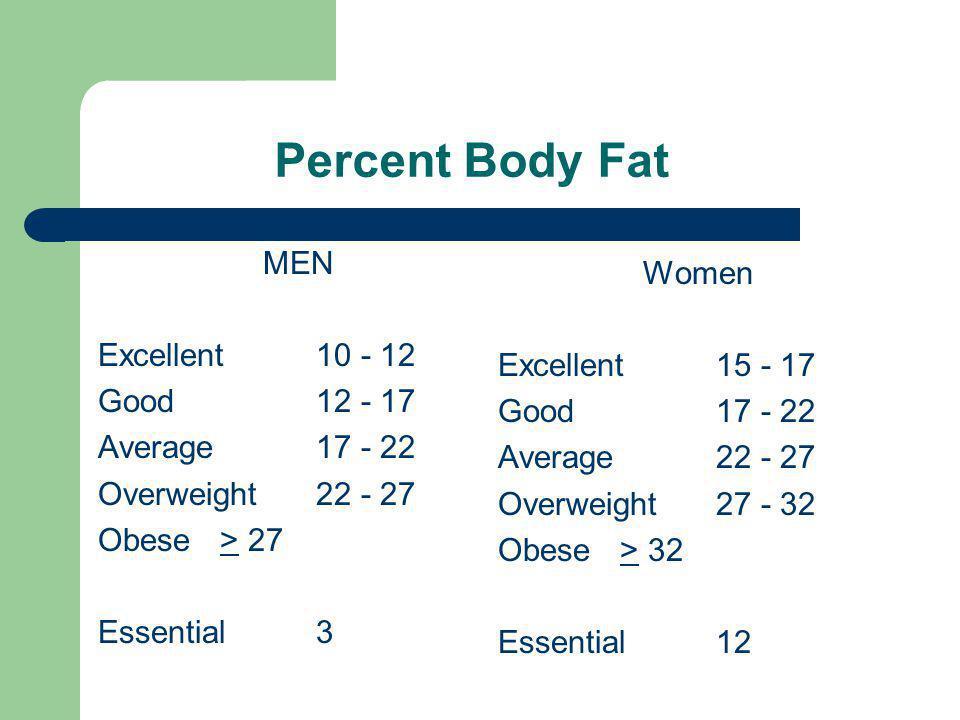 Percent Body Fat MEN Excellent 10 - 12 Good 12 - 17 Average 17 - 22 Overweight 22 - 27 Obese > 27 Essential 3 Women Excellent 15 - 17 Good 17 - 22 Ave