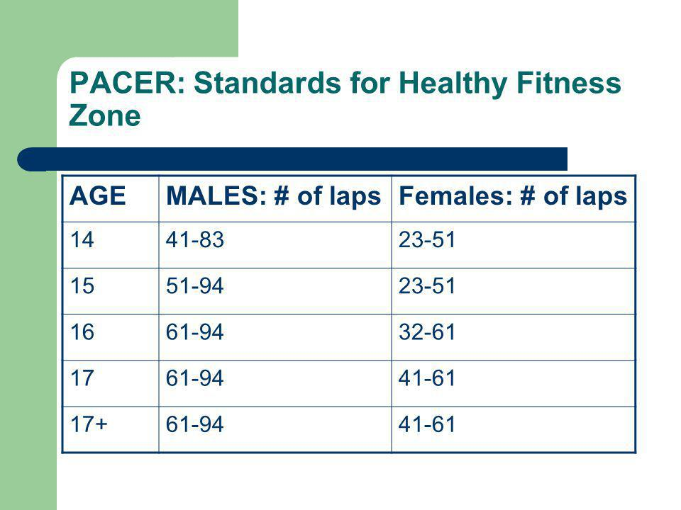 PACER: Standards for Healthy Fitness Zone AGEMALES: # of lapsFemales: # of laps 1441-8323-51 1551-9423-51 1661-9432-61 1761-9441-61 17+61-9441-61