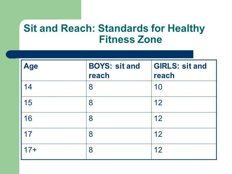 Sit and Reach: Standards for Healthy Fitness Zone AgeBOYS: sit and reach GIRLS: sit and reach 14810 15812 16812 17812 17+812