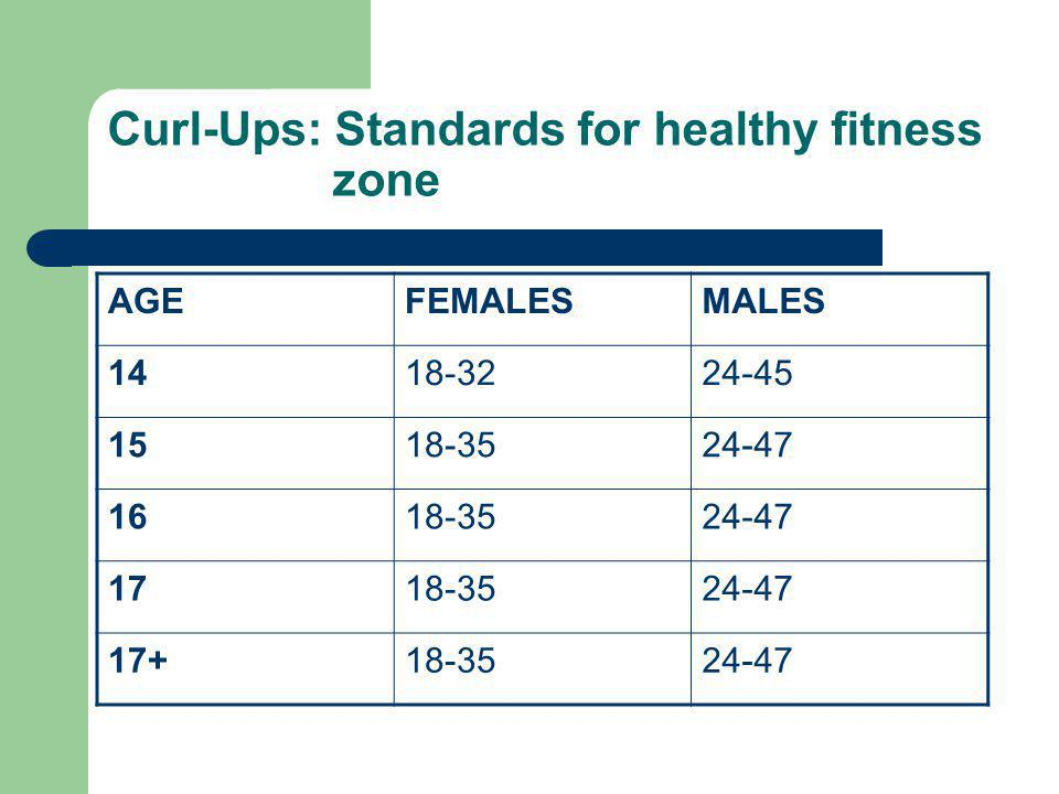 Curl-Ups: Standards for healthy fitness zone AGEFEMALESMALES 1418-3224-45 1518-3524-47 1618-3524-47 1718-3524-47 17+18-3524-47