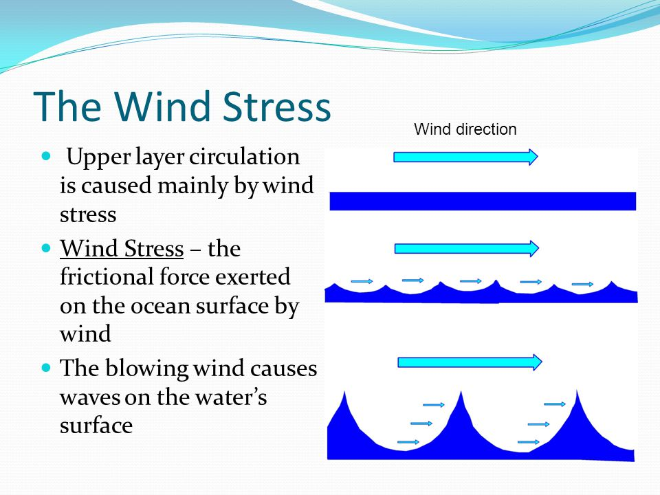 The Wind Stress Upper layer circulation is caused mainly by wind stress Wind Stress – the frictional force exerted on the ocean surface by wind The blowing wind causes waves on the water's surface Wind direction