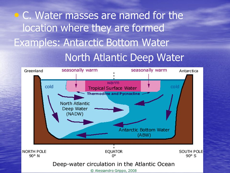C. Water masses are named for the location where they are formed Examples: Antarctic Bottom Water North Atlantic Deep Water