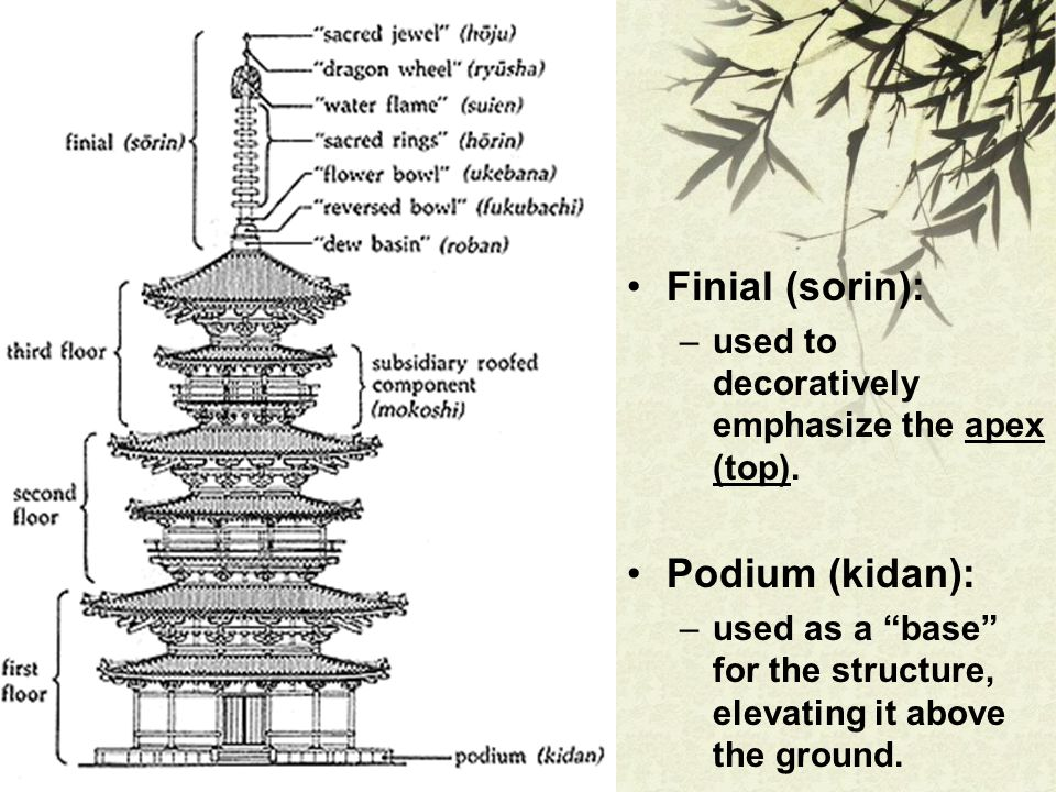 "Finial (sorin): –used to decoratively emphasize the apex (top). Podium (kidan): –used as a ""base"" for the structure, elevating it above the ground."