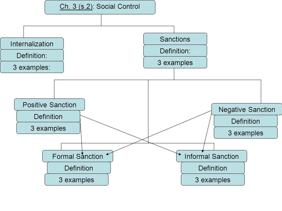 Ch. 3 (s.2): Social Control Internalization Sanctions Definition: 3 examples: Positive Sanction Negative Sanction Definition 3 examples Formal Sanctio