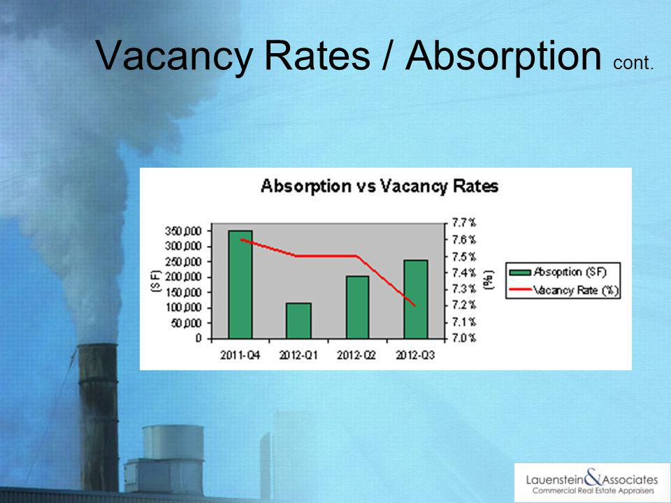 Vacancy Rates / Absorption cont.