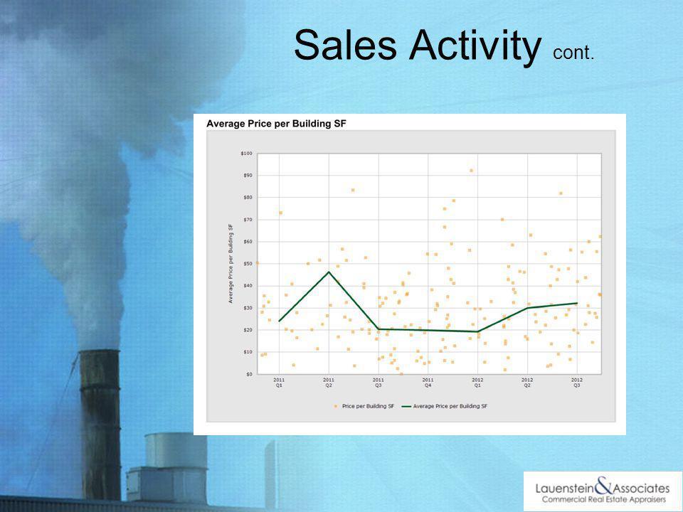 Sales Activity cont.
