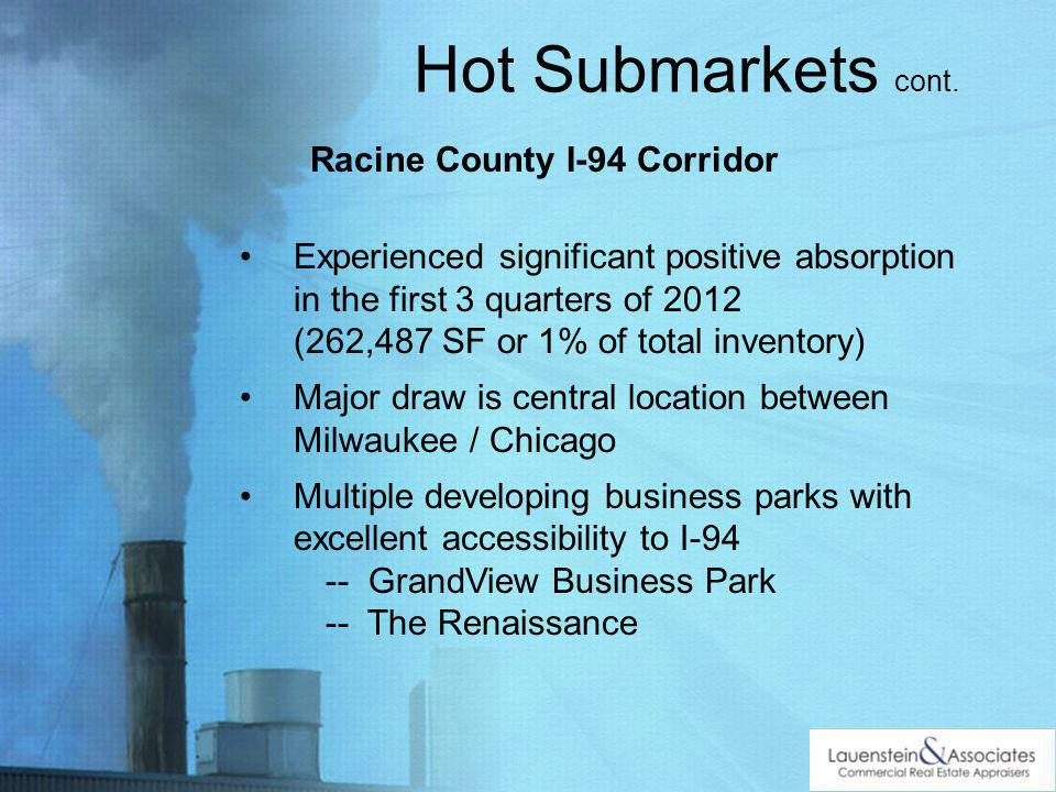 Hot Submarkets cont. Racine County I-94 Corridor Experienced significant positive absorption in the first 3 quarters of 2012 (262,487 SF or 1% of tota