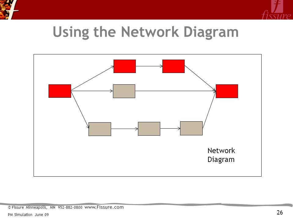 © Fissure Minneapolis, MN 952-882-0800 www.Fissure.com PM Simulation June 09 Using the Network Diagram Network Diagram 26