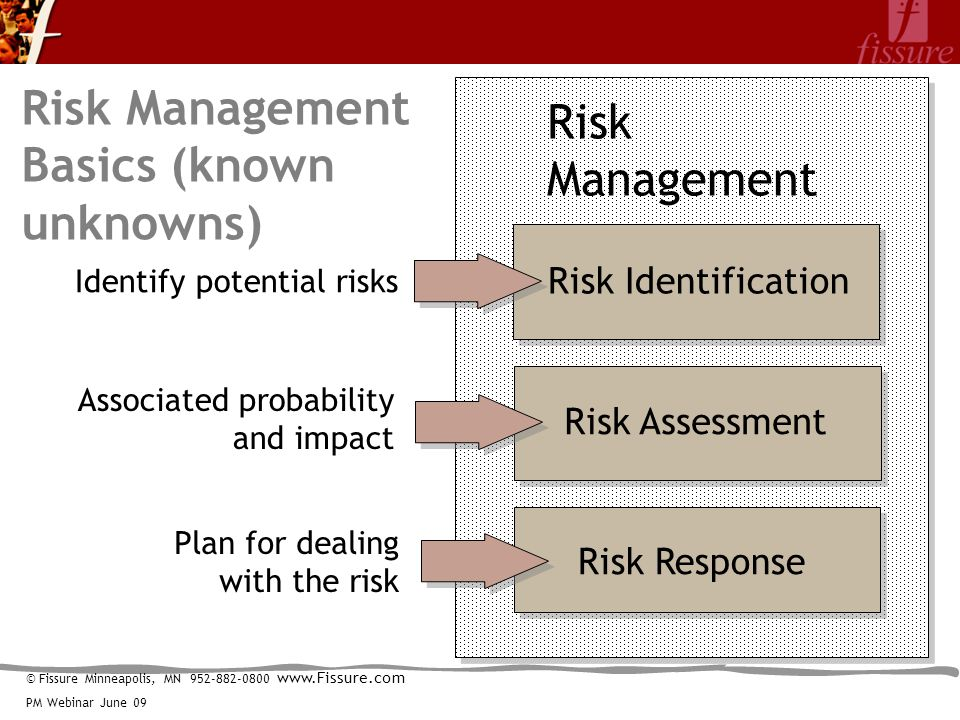 © Fissure Minneapolis, MN 952-882-0800 www.Fissure.com PM Webinar June 09 Risk Management Risk Identification Risk Response Identify potential risks Plan for dealing with the risk Risk Management Basics (known unknowns) Risk Assessment Associated probability and impact