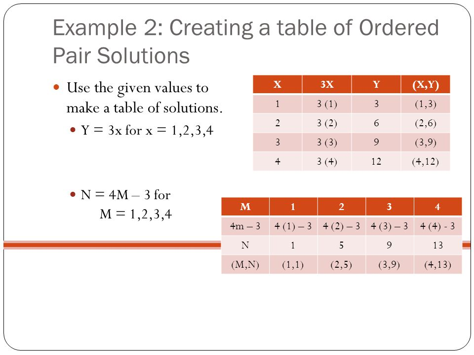 Example 2: Creating a table of Ordered Pair Solutions Use the given values to make a table of solutions. Y = 3x for x = 1,2,3,4 N = 4M – 3 for M = 1,2