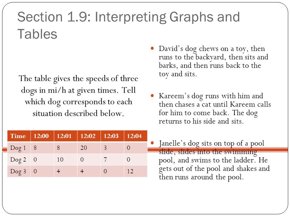 Section 1.9: Interpreting Graphs and Tables The table gives the speeds of three dogs in mi/h at given times. Tell which dog corresponds to each situat