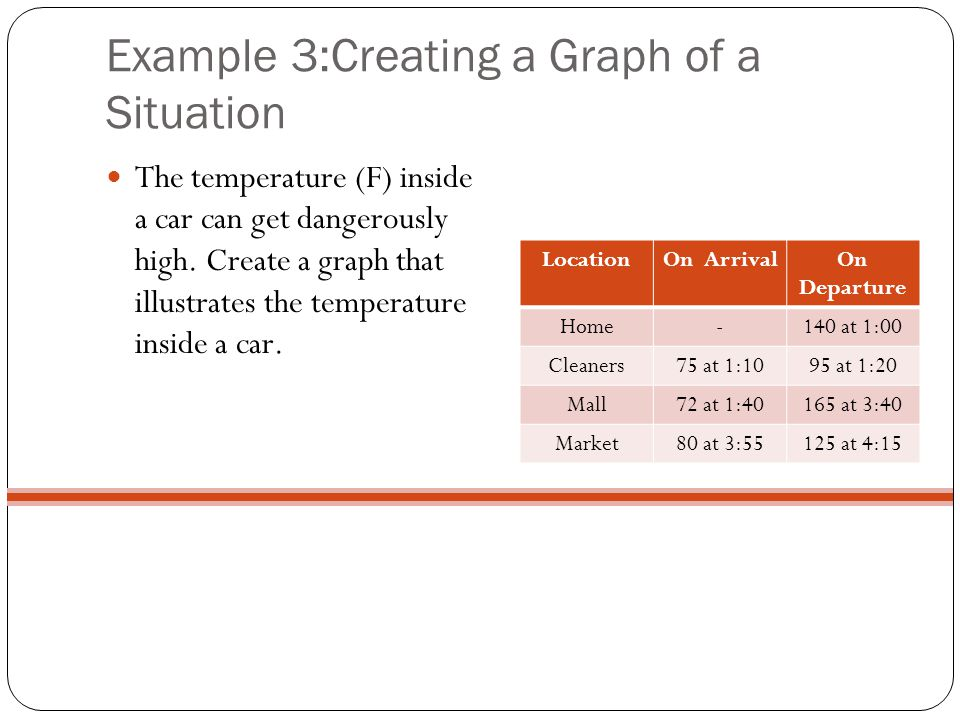 Example 3:Creating a Graph of a Situation The temperature (F) inside a car can get dangerously high. Create a graph that illustrates the temperature i