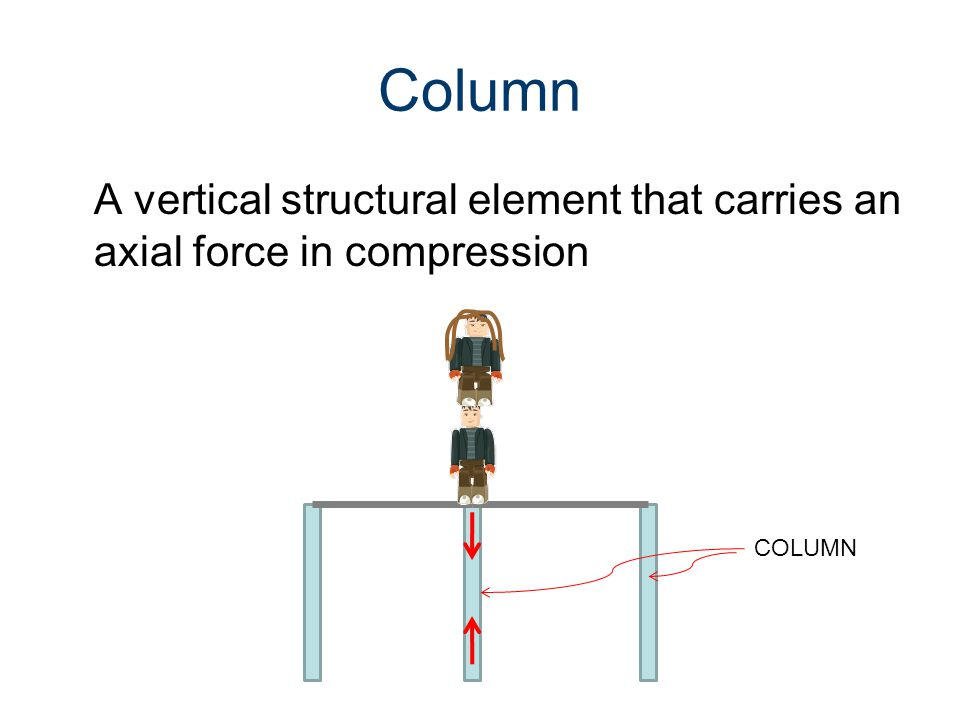 Column A vertical structural element that carries an axial force in compression COLUMN