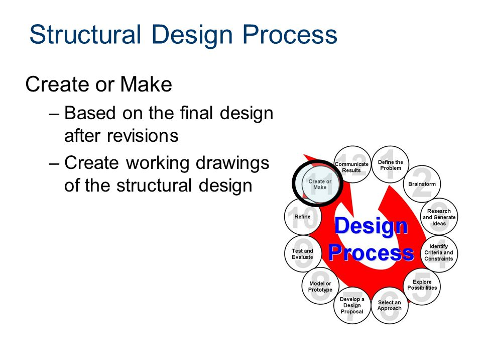 Structural Design Process Create or Make –Based on the final design after revisions –Create working drawings of the structural design