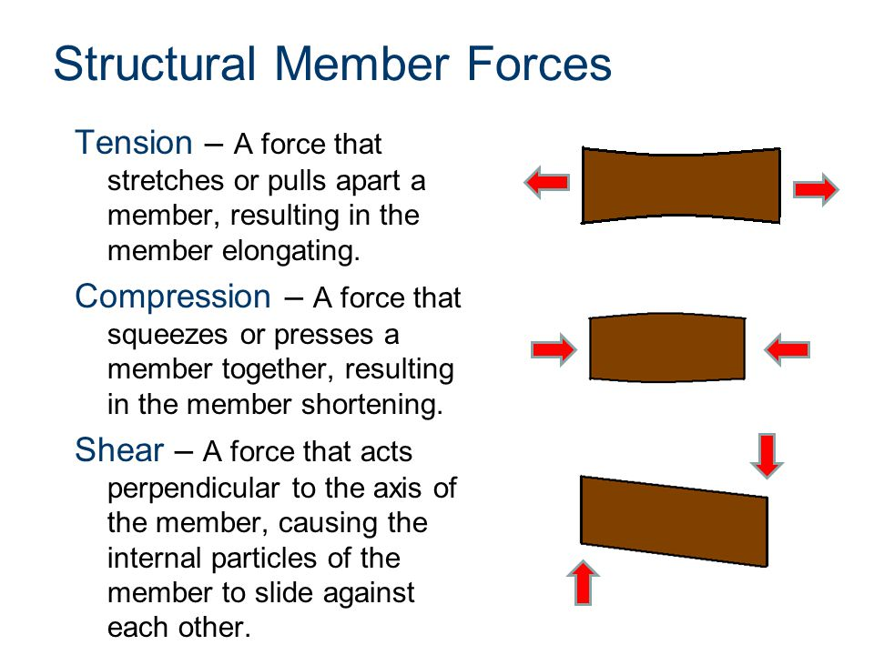 Structural Member Forces Tension – A force that stretches or pulls apart a member, resulting in the member elongating. Compression – A force that sque