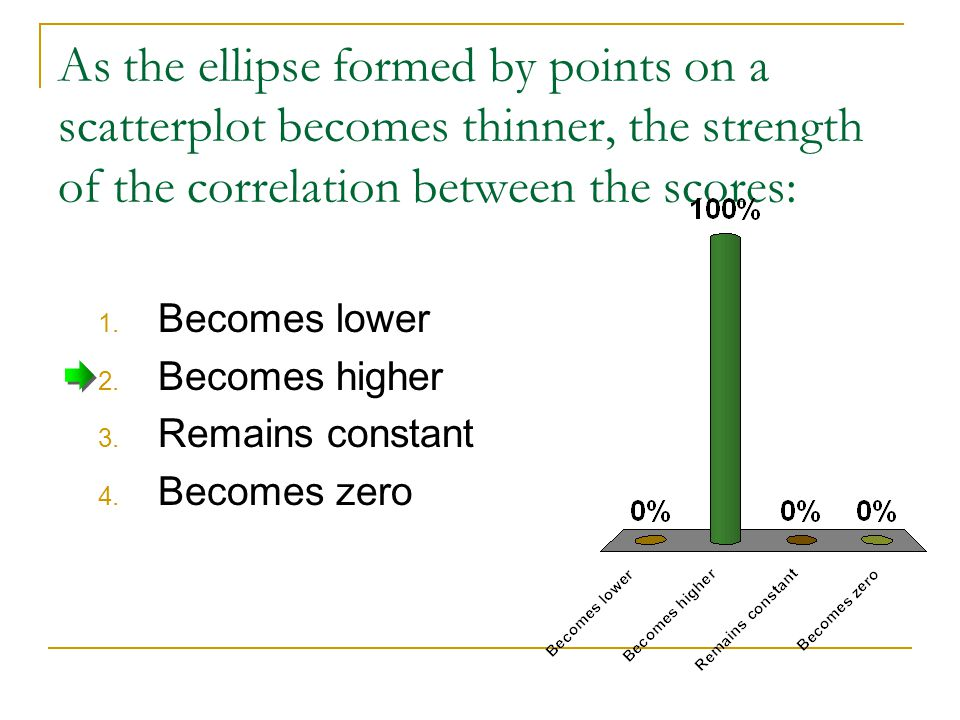 As the ellipse formed by points on a scatterplot becomes thinner, the strength of the correlation between the scores: 1.