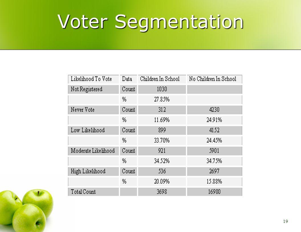 19 Voter Segmentation