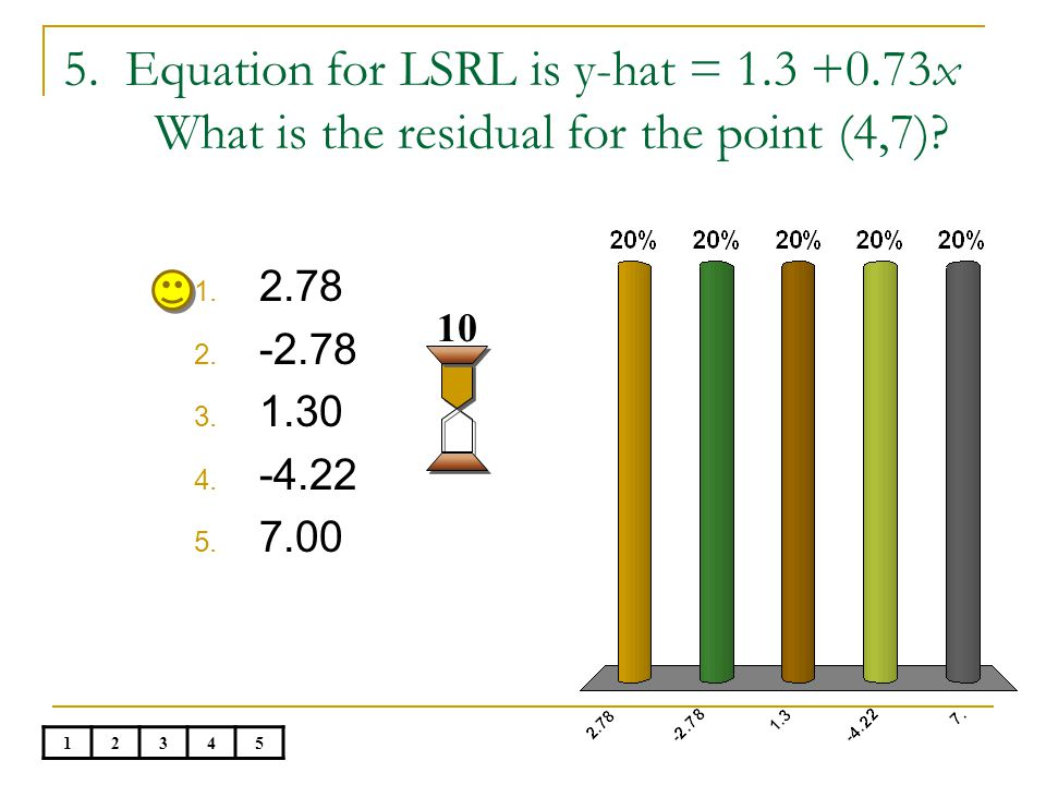 5.Equation for LSRL is y-hat = 1.3 +0.73x What is the residual for the point (4,7).