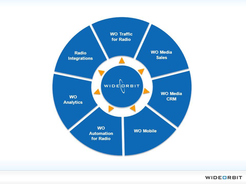 WO Traffic for Radio WO Media Sales WO Media CRM Radio Integrations WO Automation for Radio WO Analytics WO Mobile