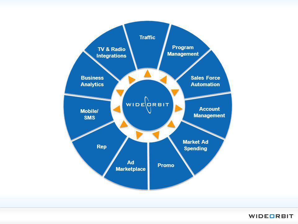 Traffic Program Management Market Ad Spending Sales Force Automation Promo Rep Business Analytics TV & Radio Integrations Account Management Ad Market