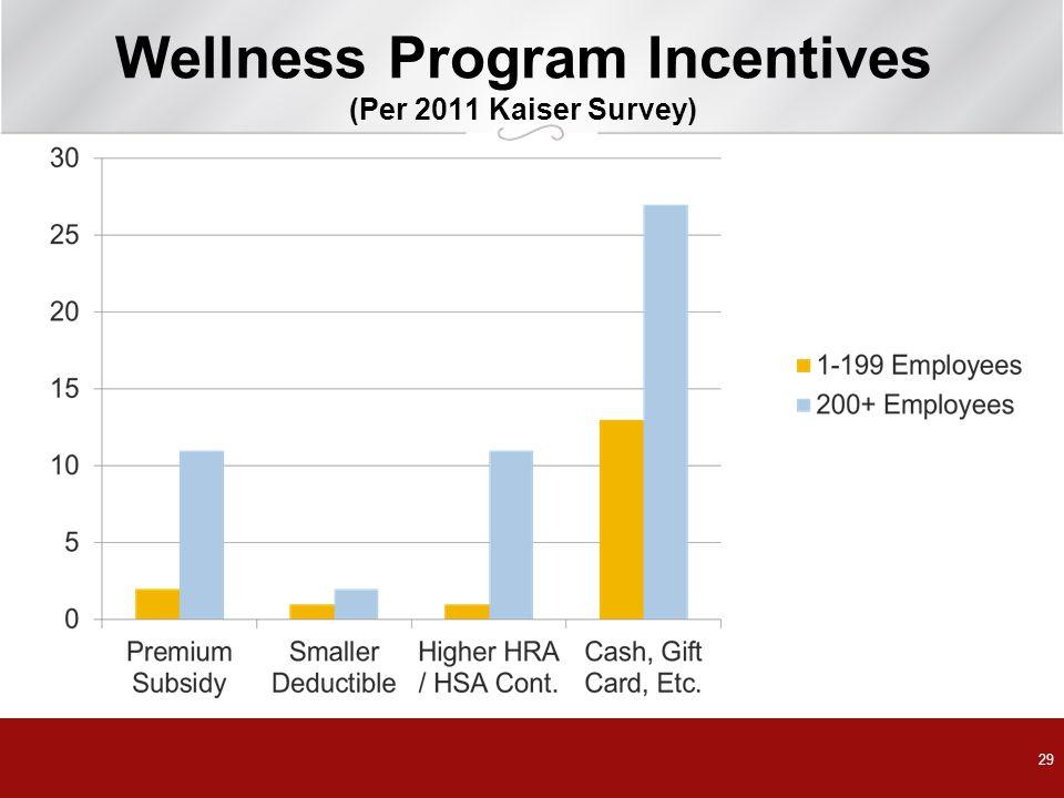 29 Wellness Program Incentives (Per 2011 Kaiser Survey)