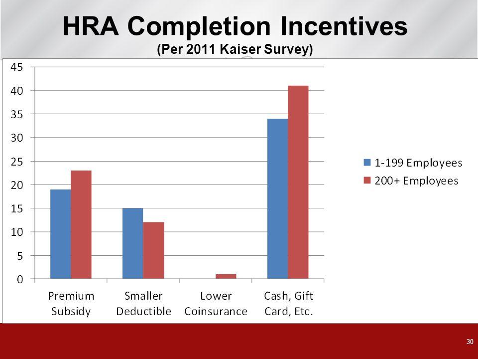 30 HRA Completion Incentives (Per 2011 Kaiser Survey)
