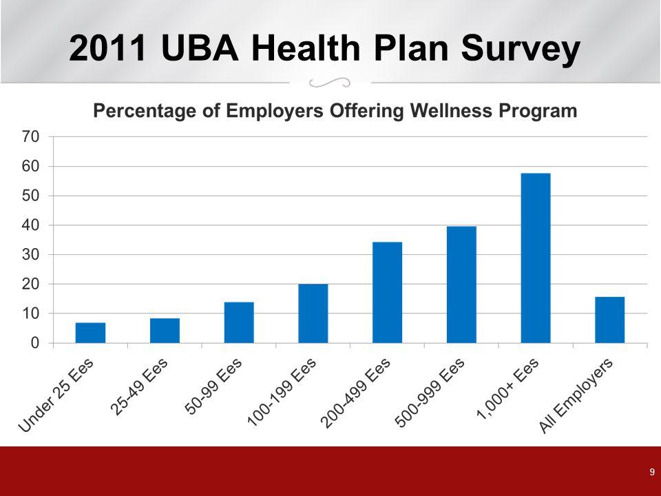 2011 UBA Health Plan Survey 9