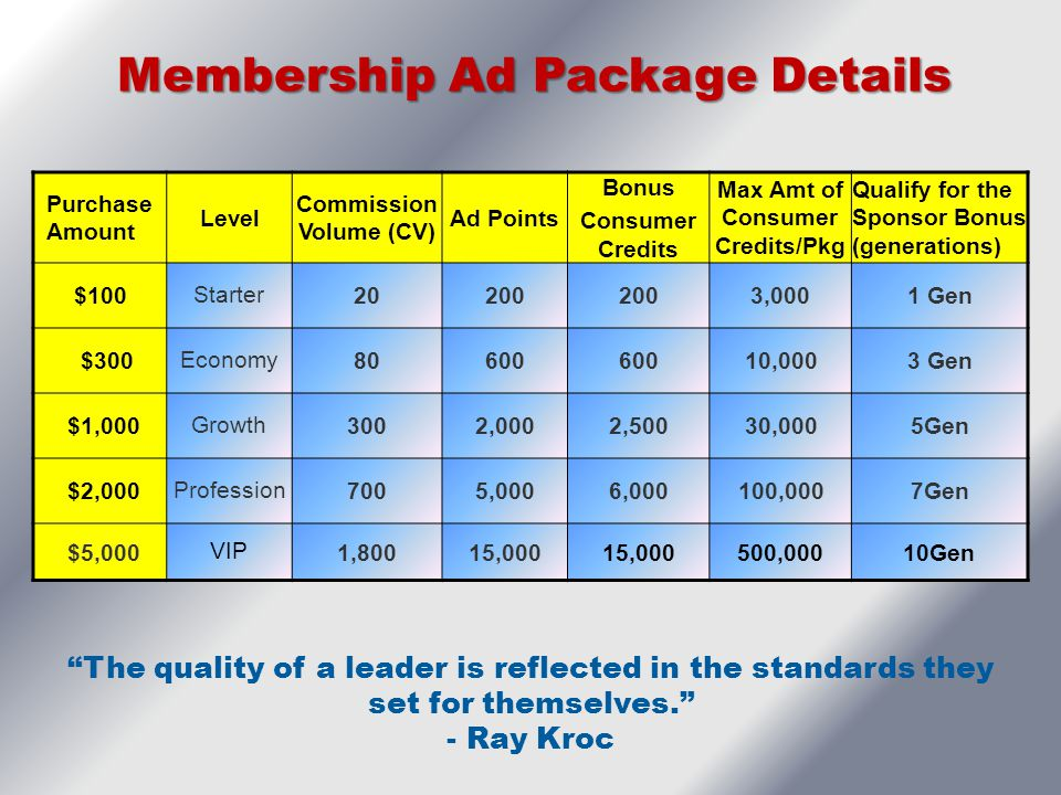 *Each Member ID Can Buy Up To 5 Packages. Purchase Amount Level Commission Volume (CV) Ad Points Bonus Consumer Credits Max Amt of Consumer Credits/Pk