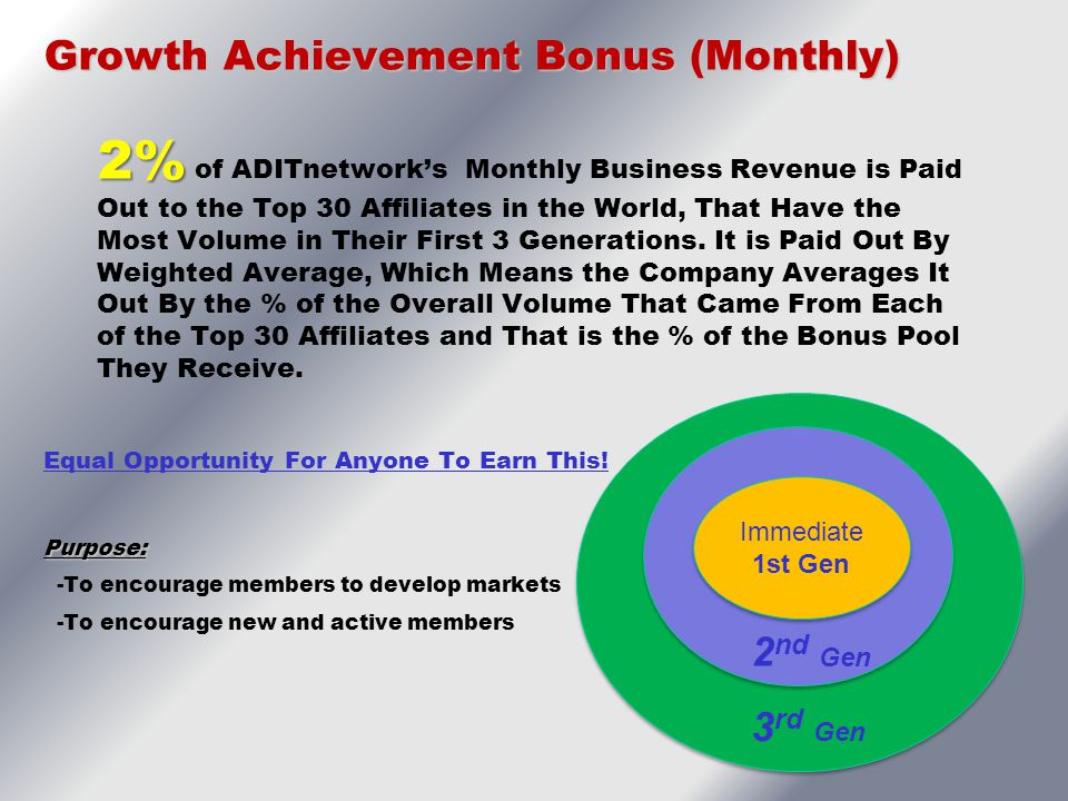 Growth Achievement Bonus (Monthly) 2% 2% of ADITnetwork's Monthly Business Revenue is Paid Out to the Top 30 Affiliates in the World, That Have the Mo