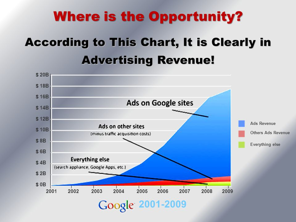 2001-2009 Ads Revenue Others Ads Revenue Everything else 2001 2002 2003 2004 2005 2006 2007 2008 2009 According to This Chart, It is Clearly in Advert