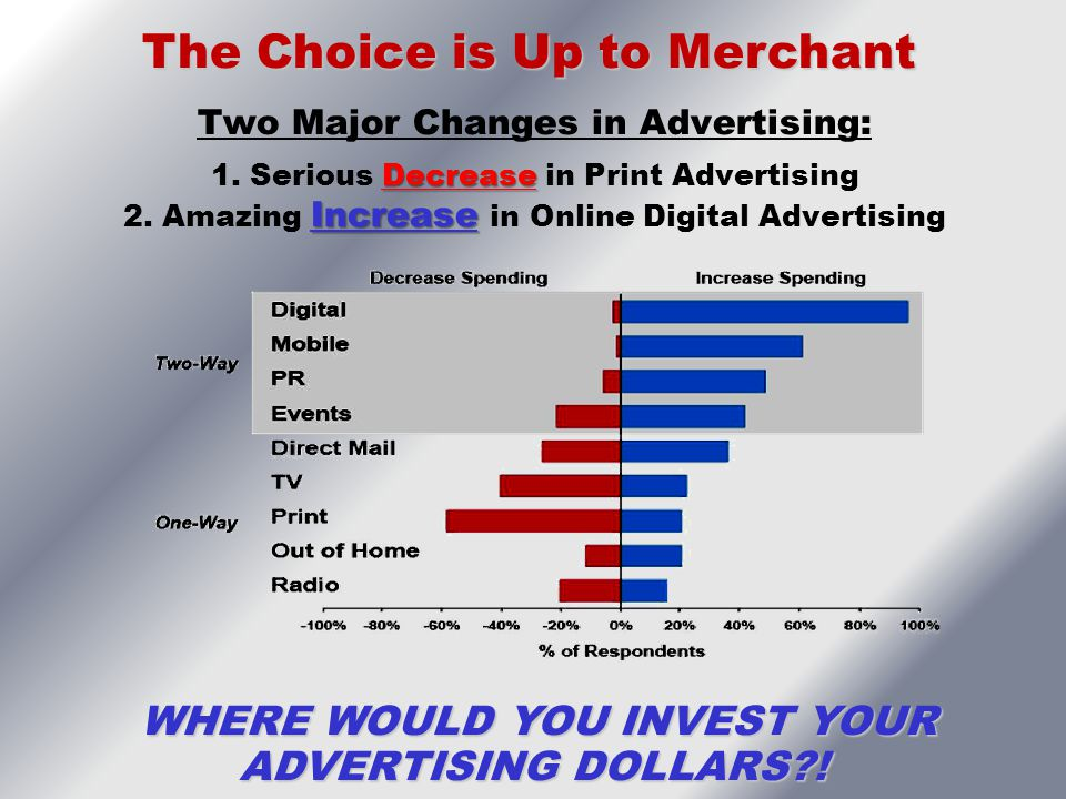 The Choice is Up to Merchant WHERE WOULD YOU INVEST YOUR ADVERTISING DOLLARS?! WHERE WOULD YOU INVEST YOUR ADVERTISING DOLLARS?! Decrease Increase Two