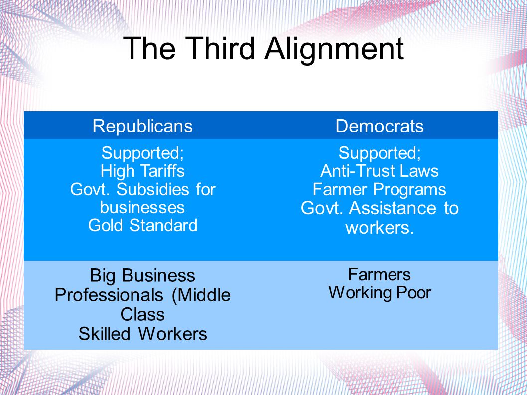 The Third Alignment RepublicansDemocrats Supported; High Tariffs Govt. Subsidies for businesses Gold Standard Supported; Anti-Trust Laws Farmer Progra
