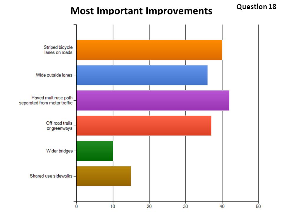 Most Important Improvements Question 18