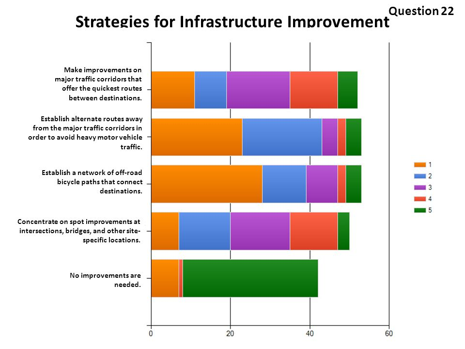 Strategies for Infrastructure Improvement Make improvements on major traffic corridors that offer the quickest routes between destinations.