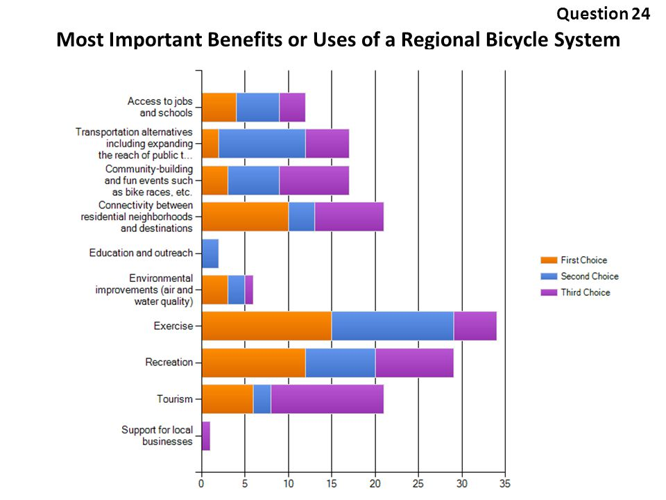 Most Important Benefits or Uses of a Regional Bicycle System Question 24