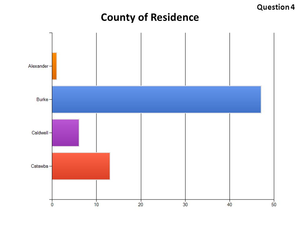 County of Residence Question 4
