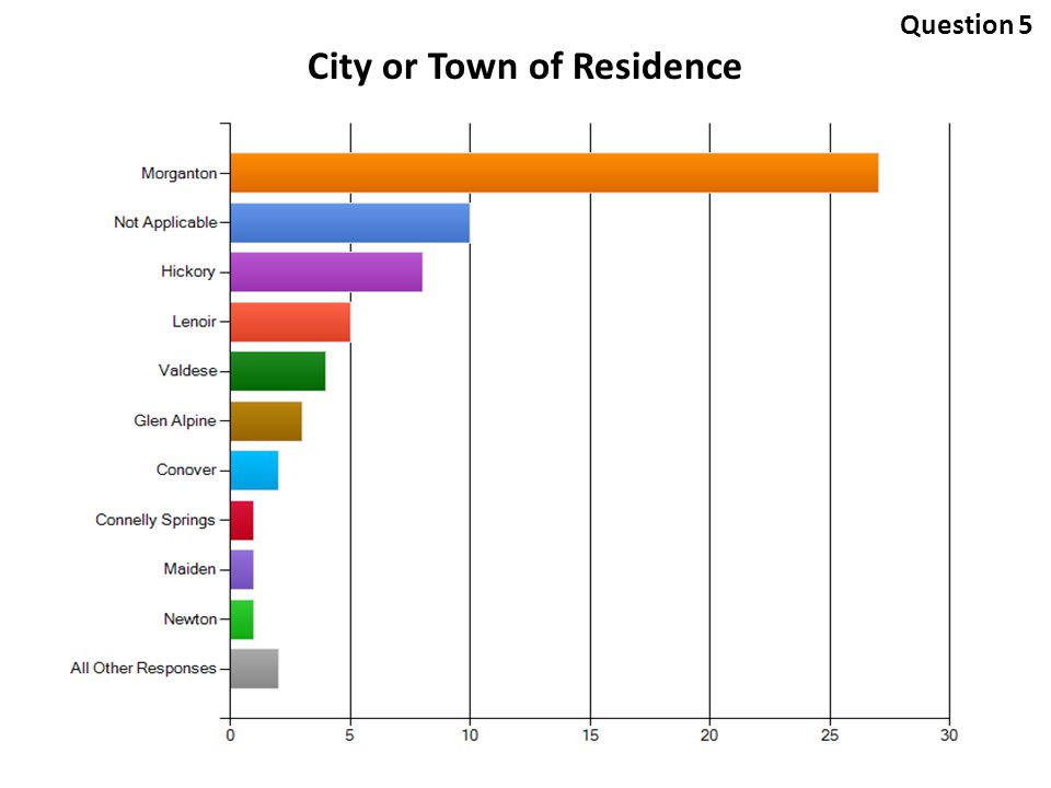 City or Town of Residence Question 5