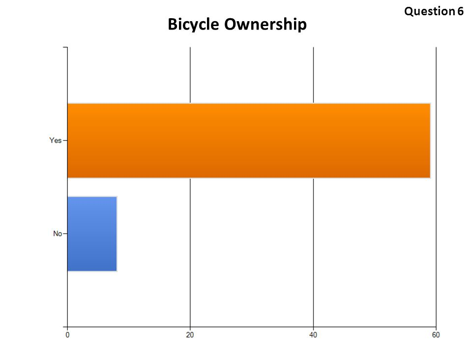 Bicycle Ownership Question 6