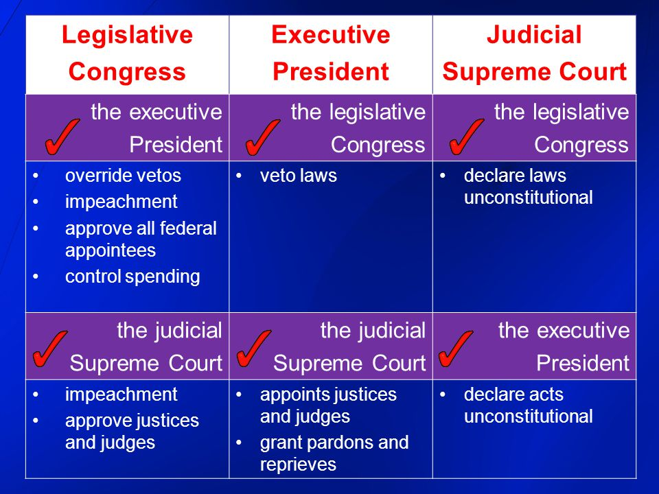 Legislative Congress Executive President Judicial Supreme Court the executive President the legislative Congress the legislative Congress override vetos impeachment approve all federal appointees control spending veto lawsdeclare laws unconstitutional the judicial Supreme Court the judicial Supreme Court the executive President impeachment approve justices and judges appoints justices and judges grant pardons and reprieves declare acts unconstitutional