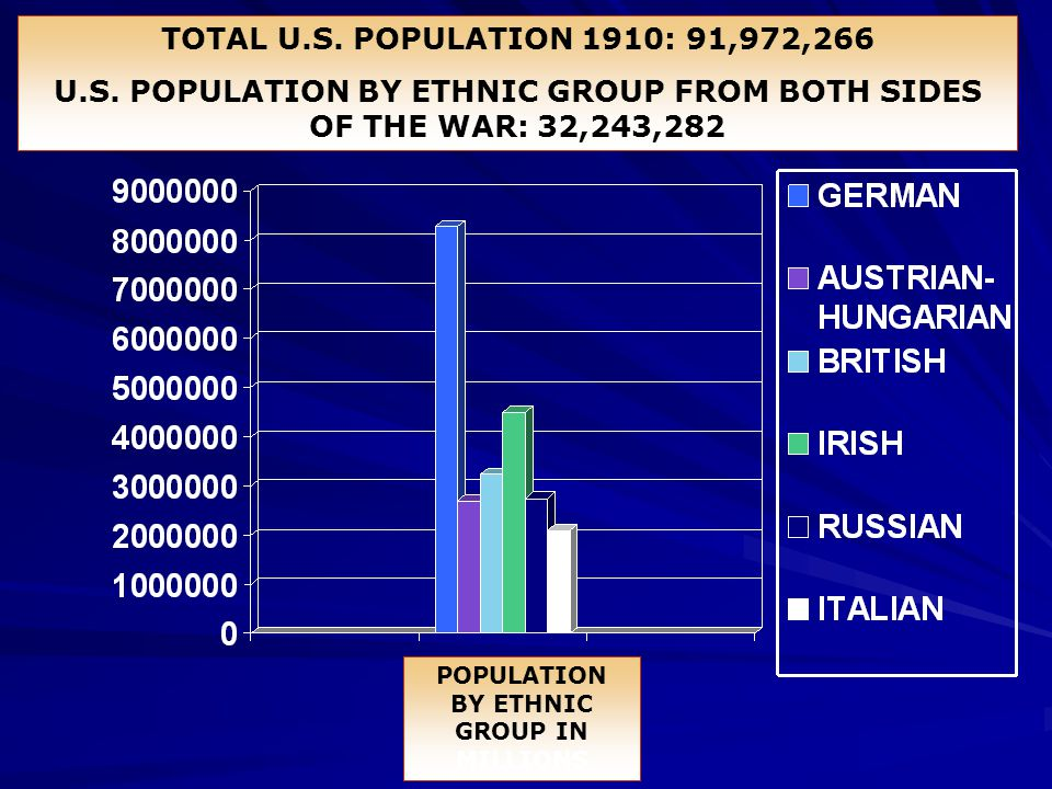 POPULATION BY ETHNIC GROUP IN MILLIONS TOTAL U.S. POPULATION 1910: 91,972,266 U.S. POPULATION BY ETHNIC GROUP FROM BOTH SIDES OF THE WAR: 32,243,282