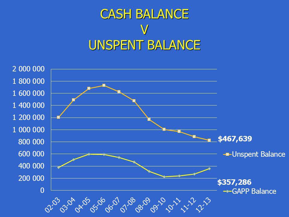 CASH BALANCE V UNSPENT BALANCE $467,639