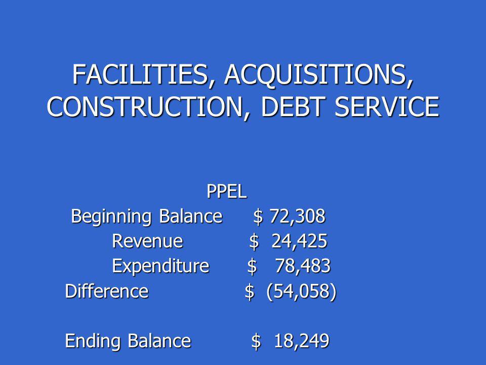 FACILITIES, ACQUISITIONS, CONSTRUCTION, DEBT SERVICE PPEL PPEL Beginning Balance $ 72,308 Beginning Balance $ 72,308 Revenue $ 24,425 Revenue $ 24,425 Expenditure $ 78,483 Expenditure $ 78,483 Difference $ (54,058) Difference $ (54,058) Ending Balance $ 18,249 Ending Balance $ 18,249